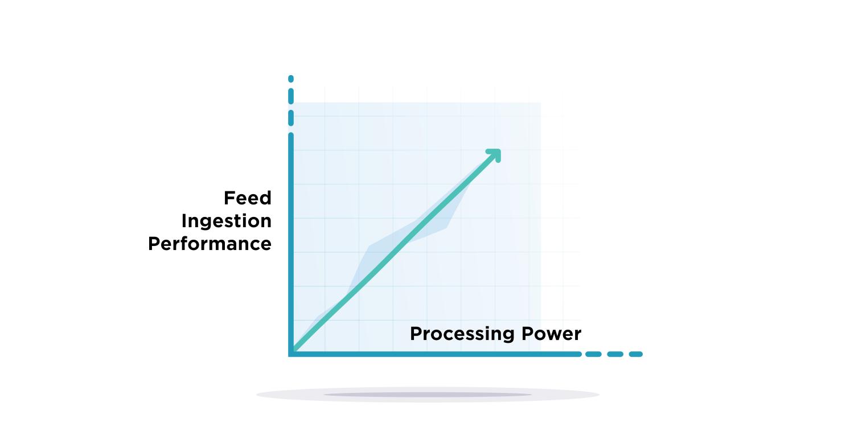linear performance scalability