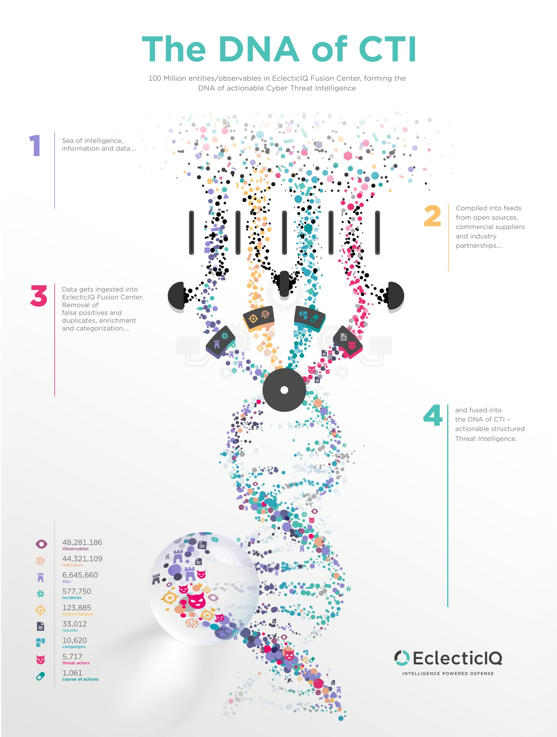 EclecticIQ DNA of CTI Infographic