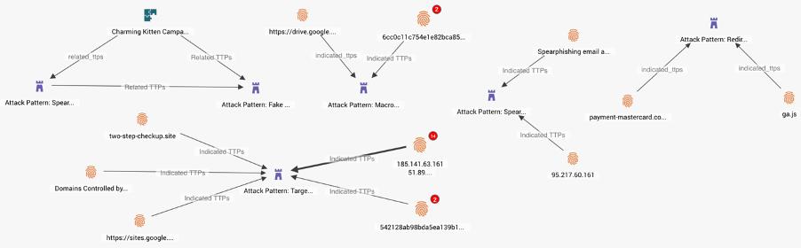 Examples of Stix TTPs