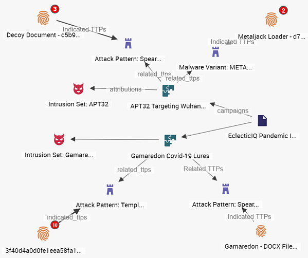 Gamaredon attacks displayed in EclecticIQ Platform